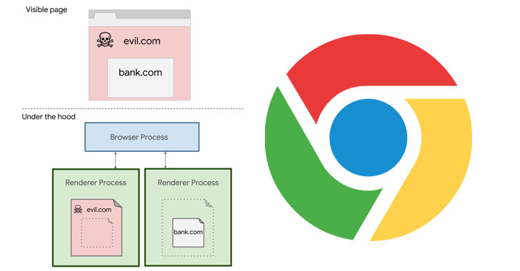 Google Enables 'Site Isolation' Feature By Default For Chrome Desktop Users