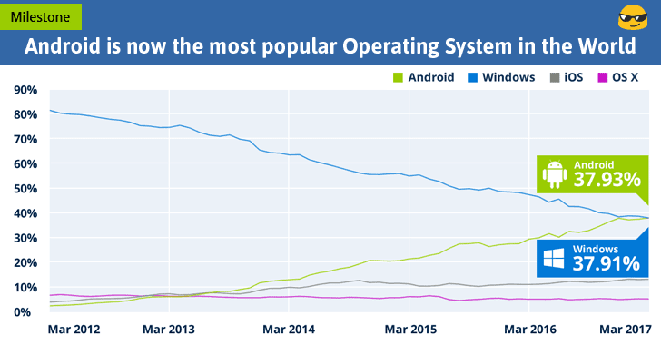 Android Beats Windows to Become World's Most Popular Operating System