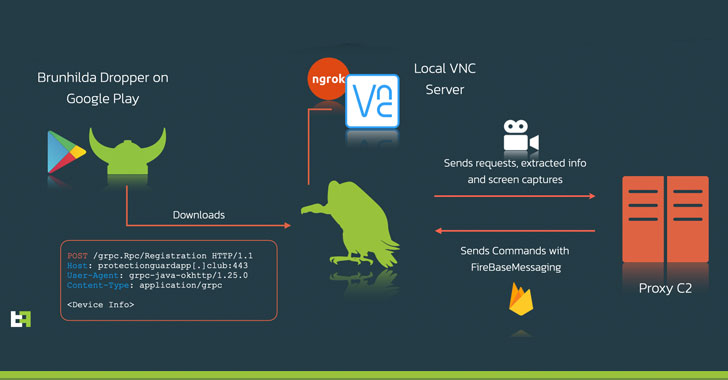 New Android Malware Uses VNC to Spy and Steal Passwords from Victims
