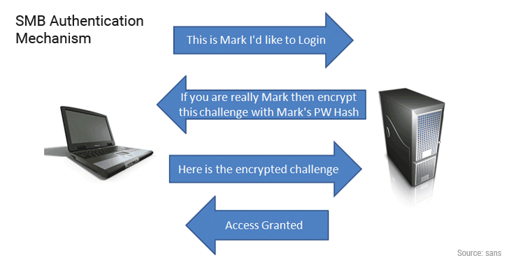smb-authentication