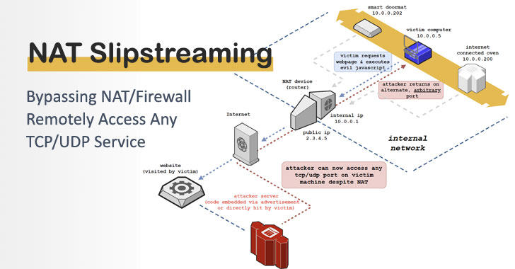 NAT Slipstreaming to Bypass Firewall