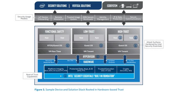 intel-security-essentials-solution
