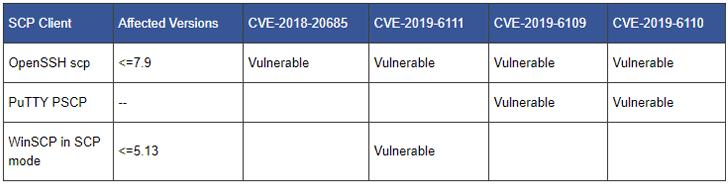 scp vulnerabilities