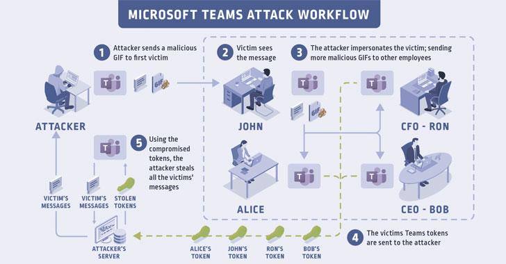 microsoft teams vulnerability