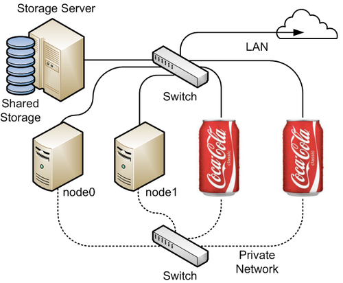 Coca-Cola reserves 16 Million MAC addresses to race in 'The Internet of Things'