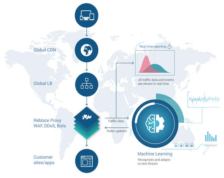 web application firewall, CDN, DDoS Protection