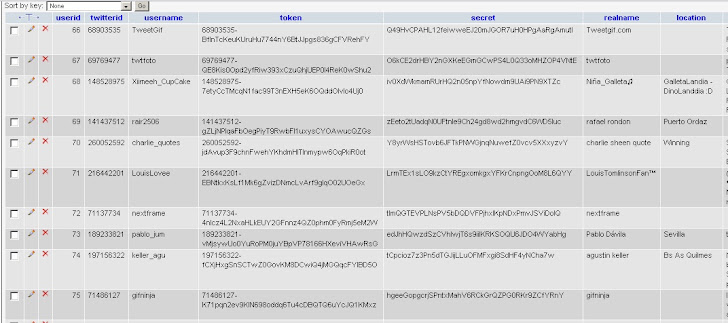 10000 Twitter User oauth token hacked and Exposed by Anonymous