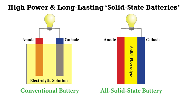 Researchers to Develop Long-Lasting Solid-State Batteries