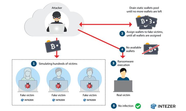 nas ransomware malware
