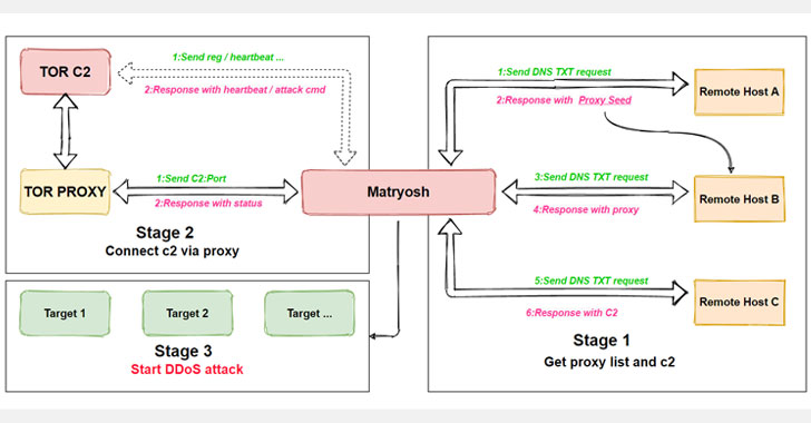 Beware: New Matryosh DDoS Botnet Targeting Android-Based Devices