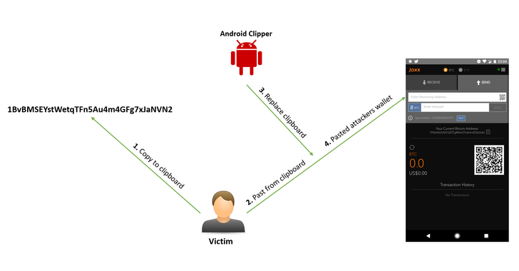 First Android Clipboard Hijacking Crypto Malware Found On Google Play Store