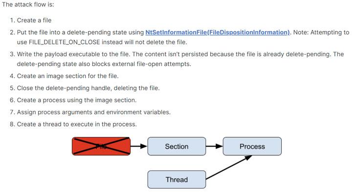 Malware Evasion Technique