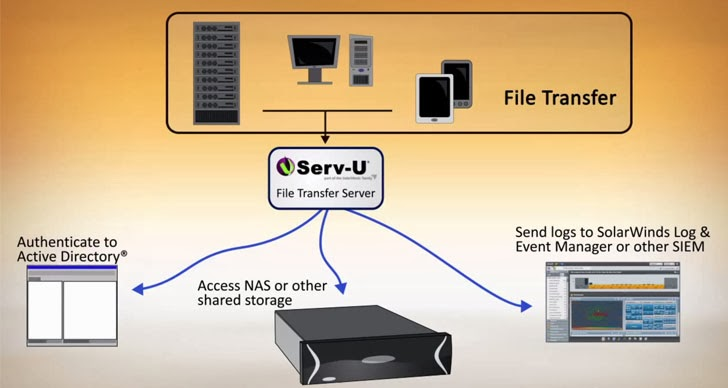 Security Risks of FTP and Benefits of Managed File Transfer