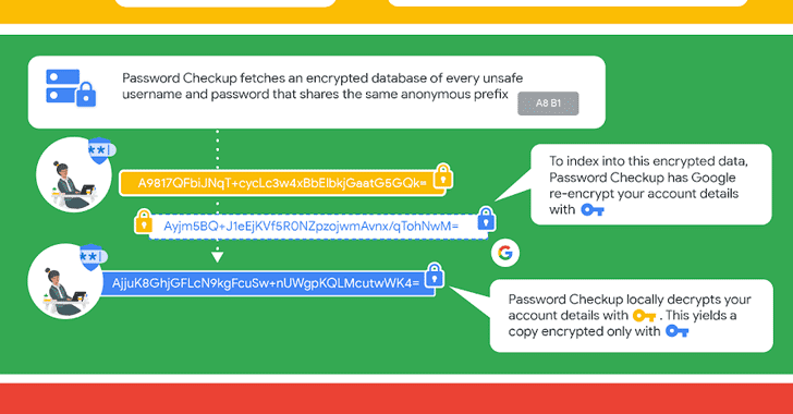 google password checkup data breaches