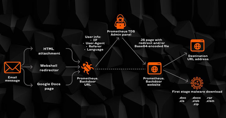 A Wide Range of Cyber Attacks Leveraging Prometheus TDS Malware Service