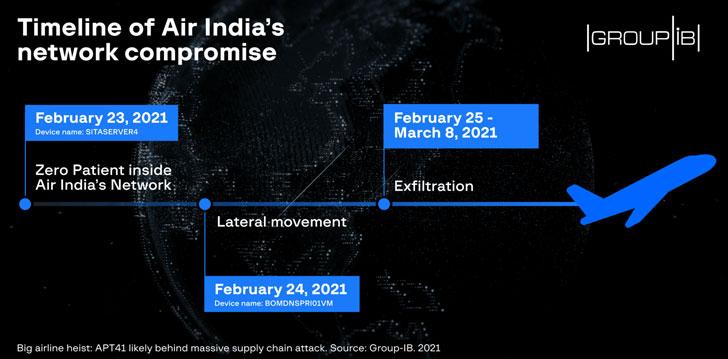 SITA Air India Data Breach