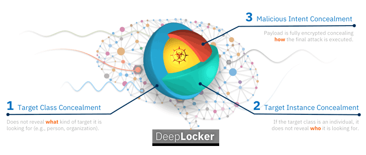 deeplocker artificial intelligence malware