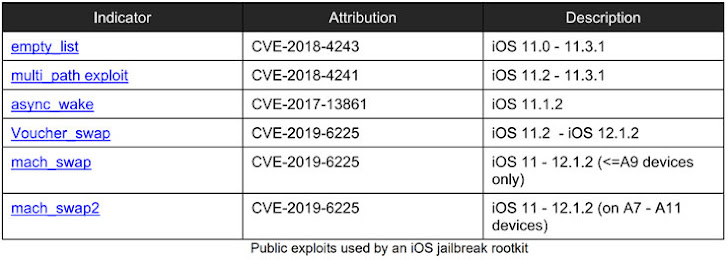 Exploit de iOS