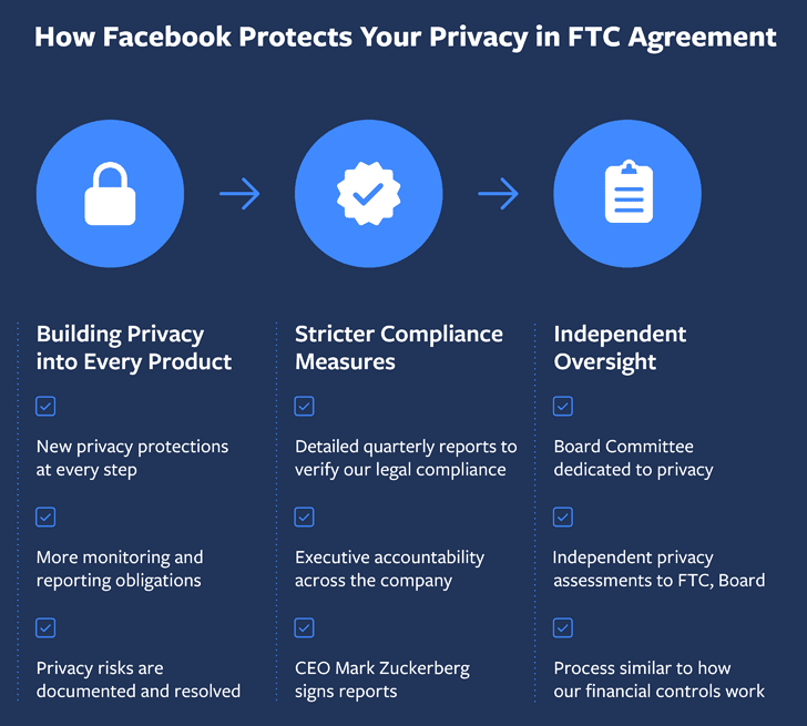 FTC ordered Facebook to create a new privacy program
