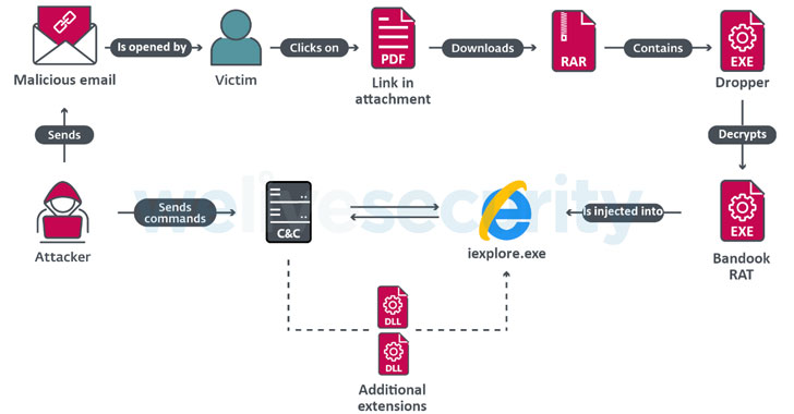 Experts Uncover Malware Attacks Targeting Corporate Networks in Latin America