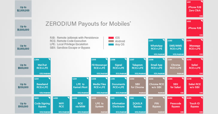 Zerodium Offers to Buy Zero-Day Exploits at Higher Prices Than Ever