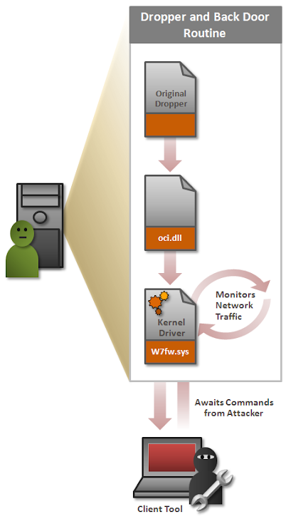 Hijacking Servers Remotely with Hikit advanced persistent threat