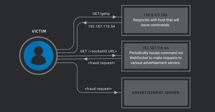 malware click fraud
