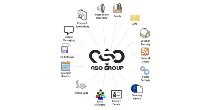 software espía nso pegasus