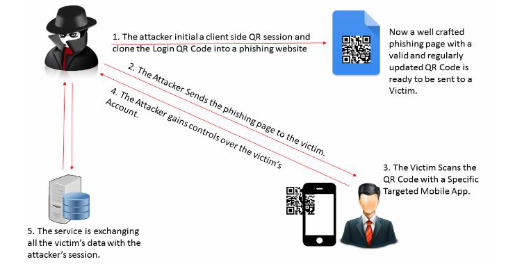QRLJacking — Hacking Technique to Hijack QR Code Based Quick Login System