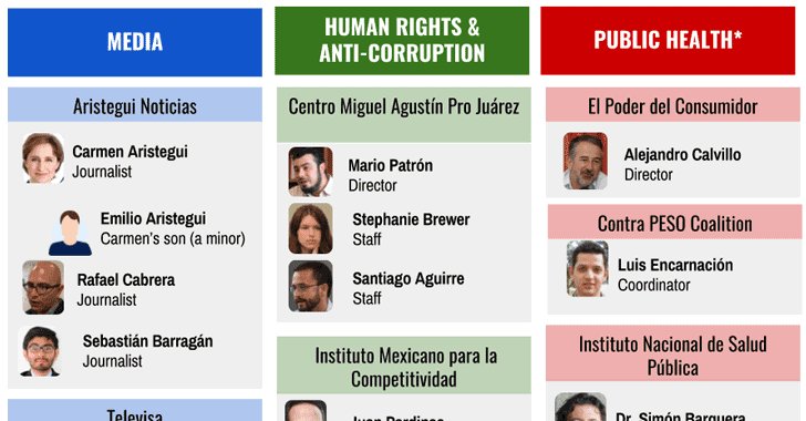 Mexican Govt. Allegedly Used Spyware Against Journalists, Activists & A Child