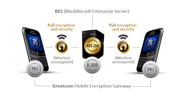 encrypted-smartphone