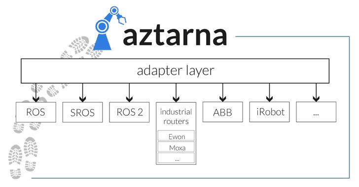 Aztarna vulnerable robot scanning tool