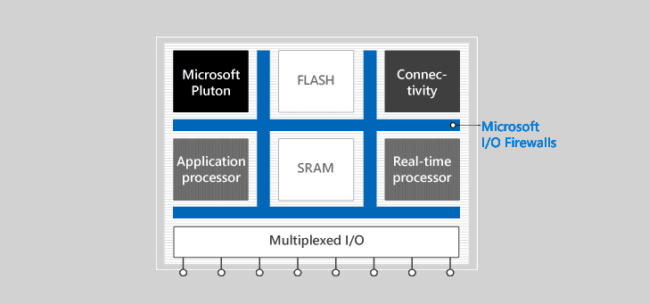 Azure-Sphere-certified-microcontrollers