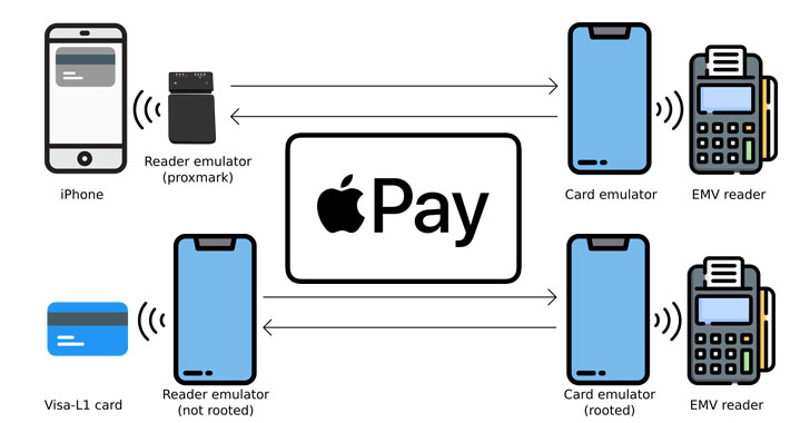 Apple Pay Can be Abused to Make Contactless Payments From Locked iPhones