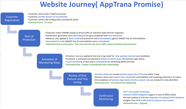 apptrana web application firewall