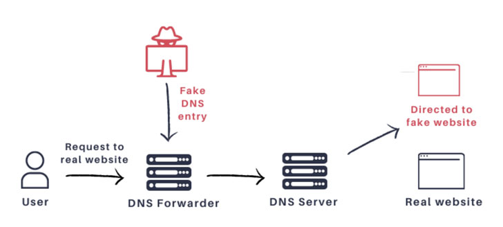DNSMasq DNS Forwarder