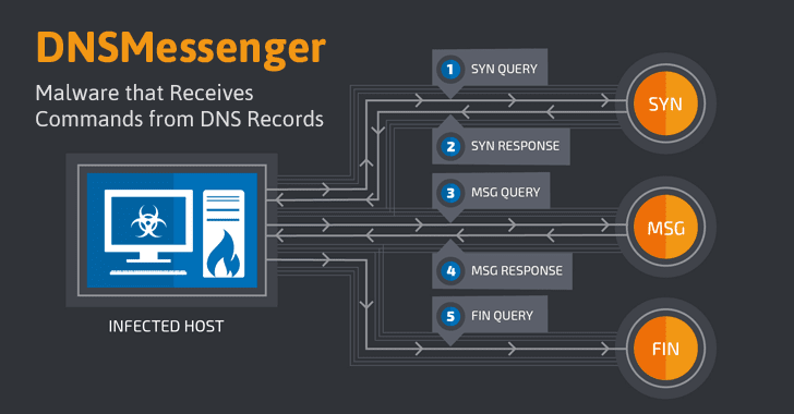New Fileless Malware Uses DNS Queries To Receive PowerShell Commands