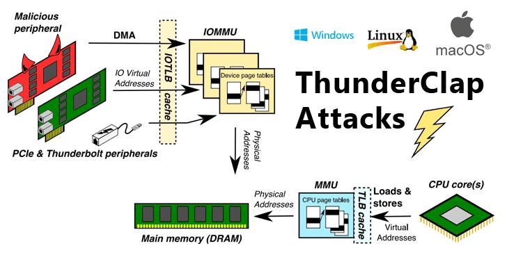 thunderbolt dma attack