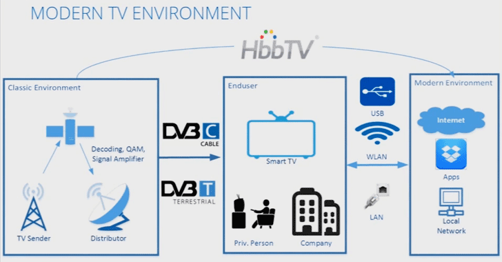 hacking-smart-tv-broadcasting-signal