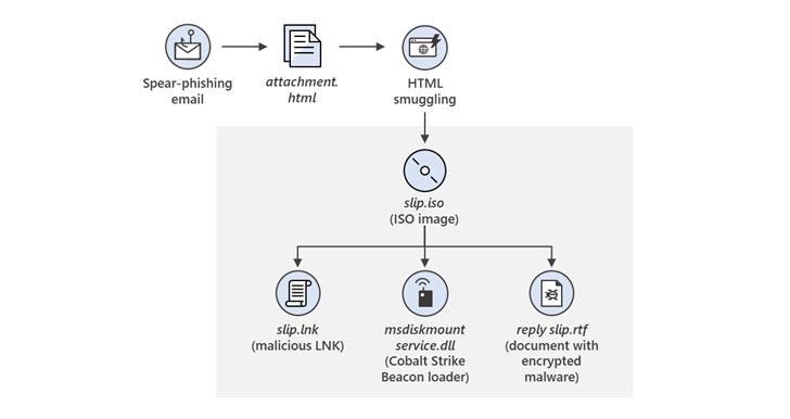 SolarWinds supply chain hack