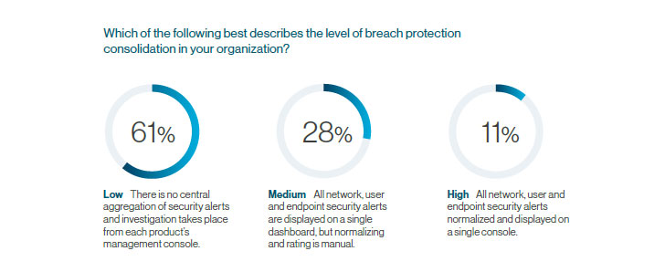State of Breach Protection 2020