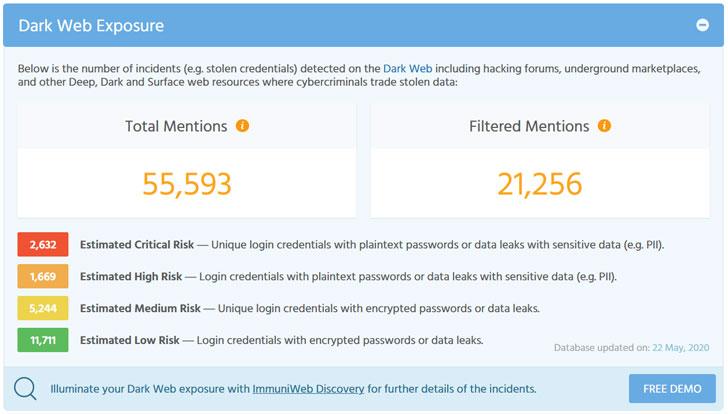 Conheça a ferramenta gratuita da ImmuniWeb que pode medir a taxa de exposição de sua empresa na Dark Web