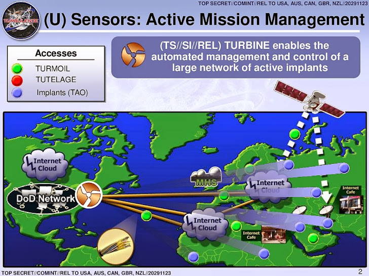 NSA's Project TURBINE Spread sophisticated Malware worldwide