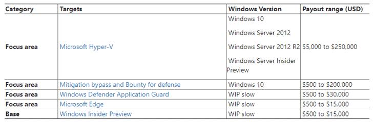 microsoft-bug-bounty-program