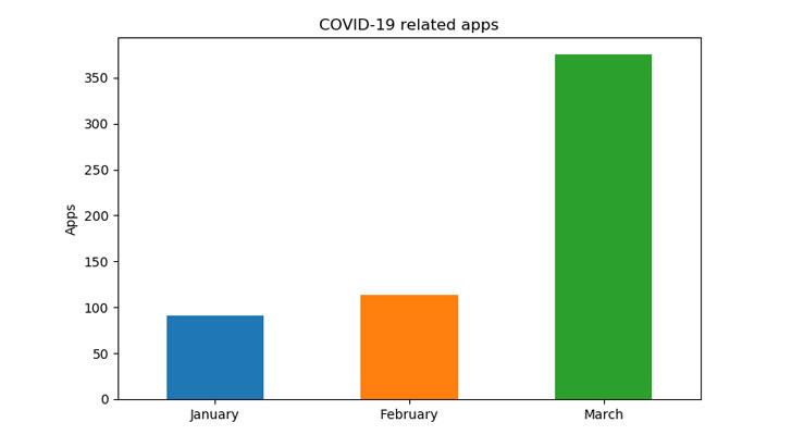 aplicación para Android coronavirus covid-19