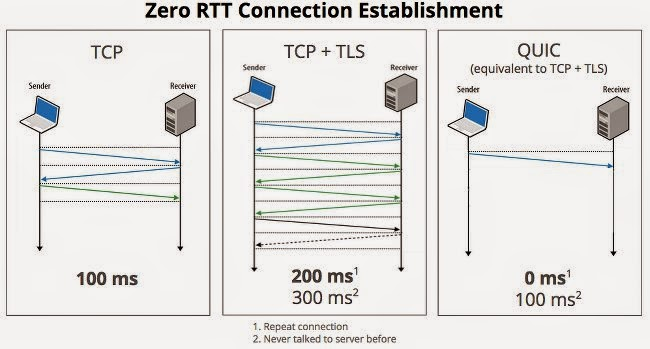 Quick-UDP-Internet-Connections