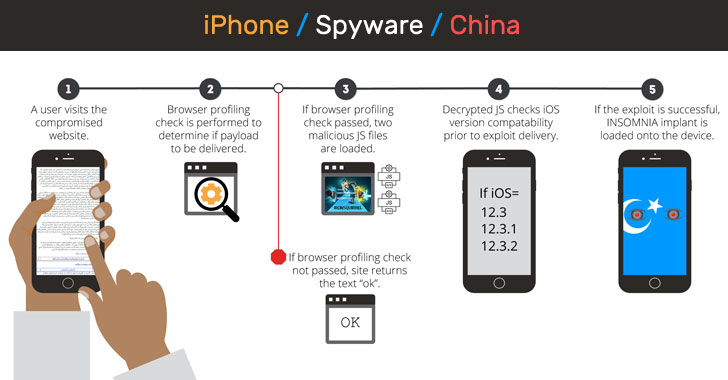 Chinese Hackers Using New iPhone Hack to Spy On Uyghurs Muslims