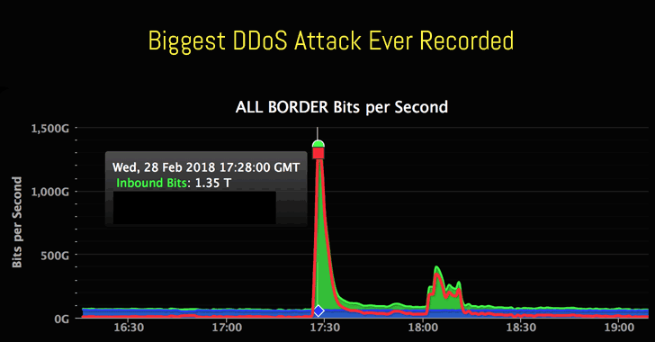 Biggest-Ever DDoS Attack (1.35 Tbs) Hits Github Website