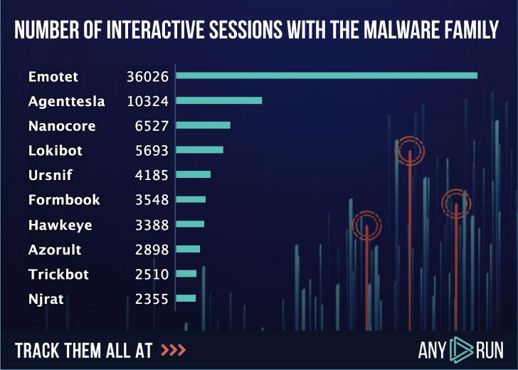 Estadísticas de malware bancario de Emotet