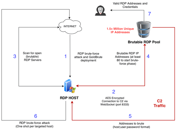 windows server rdp brute force